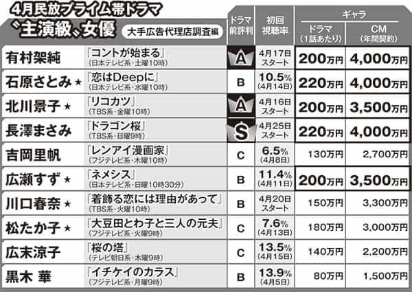 ※ドラマ前評判、ギャラは大手広告代理店調べ。初回視聴率は4月16日までに判明分のビデオリサーチ調べ、関東地区のもの。★は主演