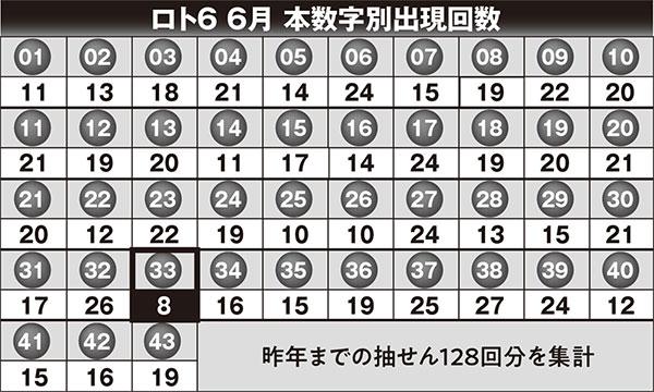 20 ロト 6 過去 ロト6 日付別データ