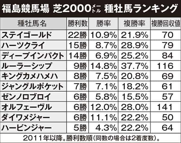 【競馬】大波乱必至の七夕賞、種牡馬データで狙え!