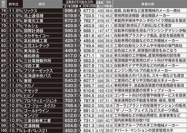 給料が下がった企業ランクキング76位~100位 ※東京商工リサーチ調べ。「前年比」は小数点第2位を四捨五入しており、表のうえでは同数でも順位に差が出ている箇所があります。従業員数と平均年齢は2021年度
