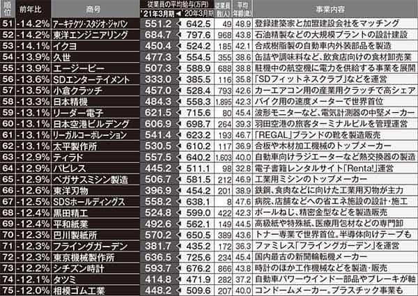 給料が下がった企業ランクキング51位~75位 ※東京商工リサーチ調べ。「前年比」は小数点第2位を四捨五入しており、表のうえでは同数でも順位に差が出ている箇所があります。従業員数と平均年齢は2021年度