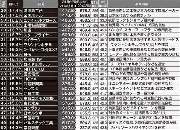 給料が下がった企業ランクキング26位~50位         ※東京商工リサーチ調べ。「前年比」は小数点第2位を四捨五入しており、表のうえでは同数でも順位に差が出ている箇所があります。従業員数と平均年齢は2021年度