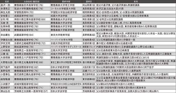 自民党「世襲組」86人の出身高校&偏差値を大公開!